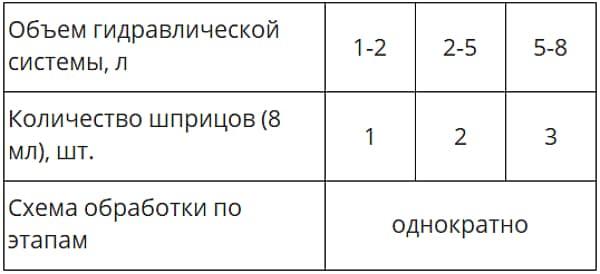 Дозировка при обработке ГУР шприцами Xado EX120
