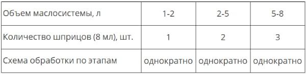 Дозировка при обработке МКПП шприцами Xado EX120