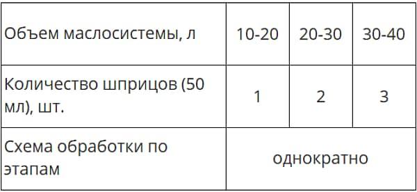 Дозировка при обработке присадкой Xado АКПП грузовой машины