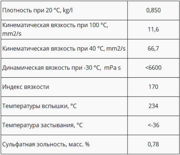 Технические характеристики масла Xado 10W60 Luxury Drive