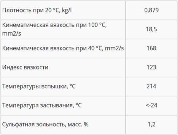 Технические характеристики масла Xado 20W-50 SL/CI-4