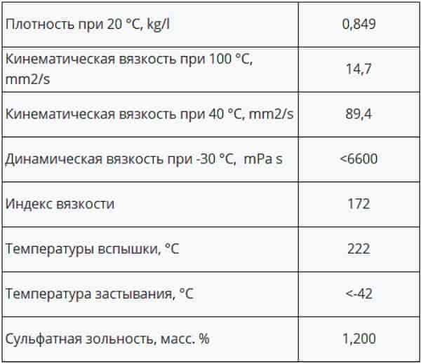 Технические характеристики масла Xado 5W-40 SN
