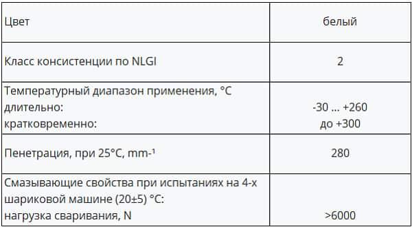 Технические характеристики смазки Thermolube 300 Xado