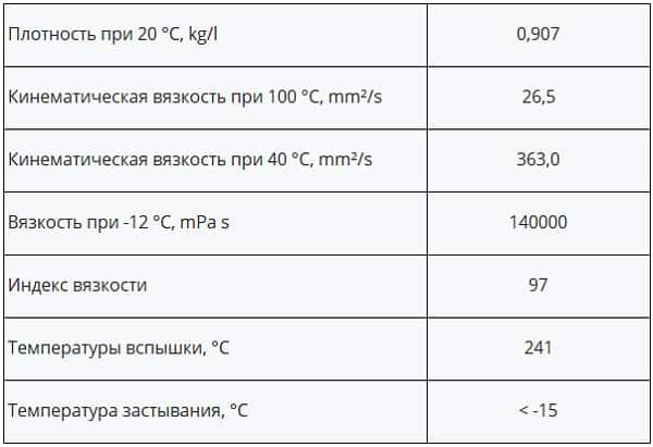 Технические характеристики трансмиссионного масла 85w-140 Xado