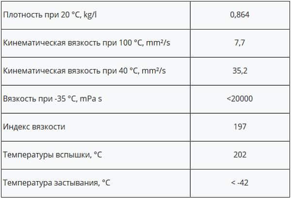 Технические характеристики трансмиссионного масла ATF Dexron III Хадо